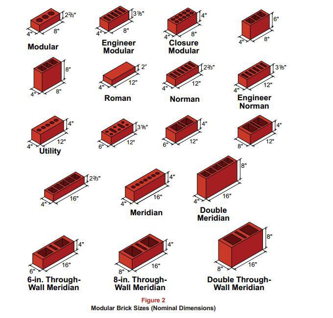 Landscape Supply Co >> Bricks | Riverside Supply Co.